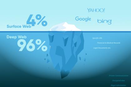 deep-web-nedir